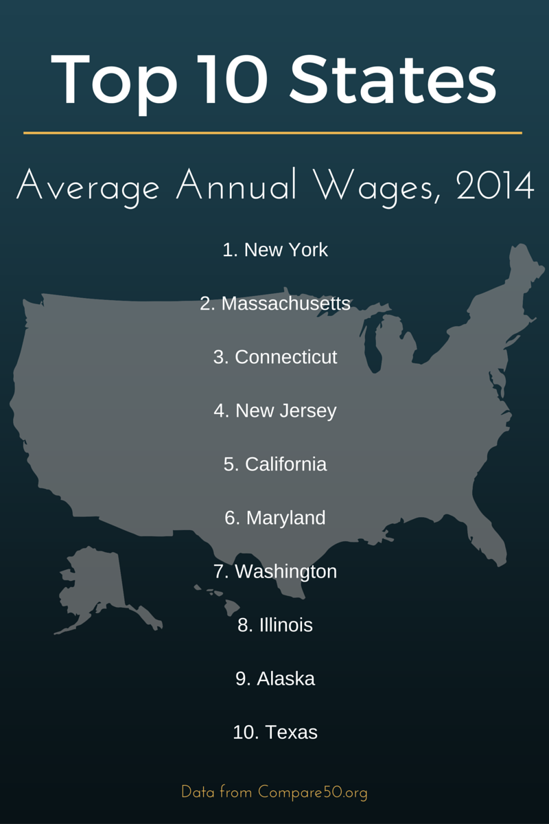 top-states-wages