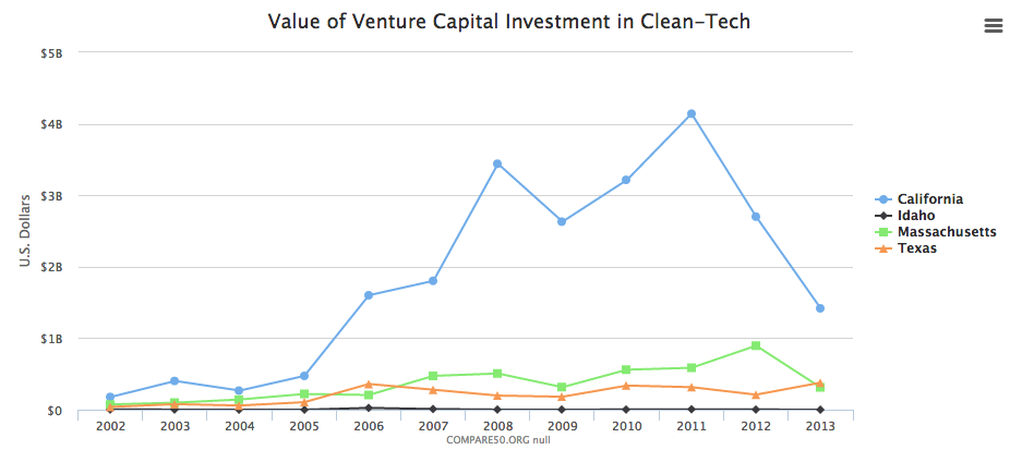 clean-tech-investment