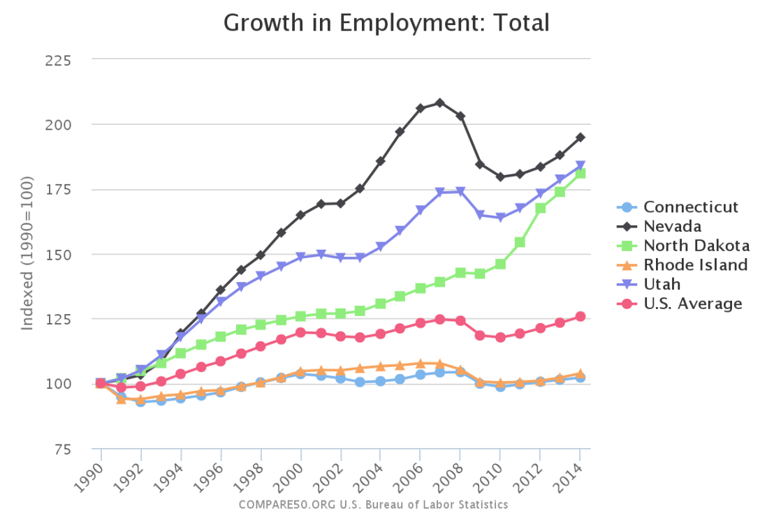 growth-total-employment