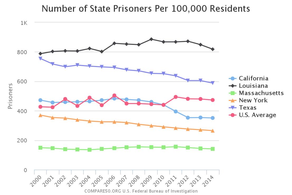 prisoners-per-capita